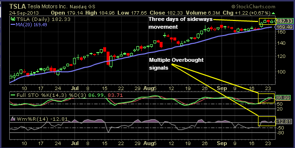 Three days of sideways movement. Multiple overbought signals.